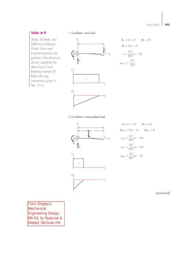 Table A 9 1 Cantilever End Load Fairfield Shigley S Mechanical Engineering Design 8th Ed By Budynas Nisbett Mcgraw Hill 994 Mechanical Engineering Design Table A 9 Shear Moment And Pdf Document